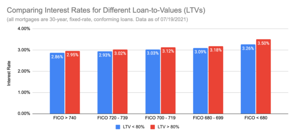 A bar graph that compares interest rates for different loan-to-values (LTVs) split by FICO scores.